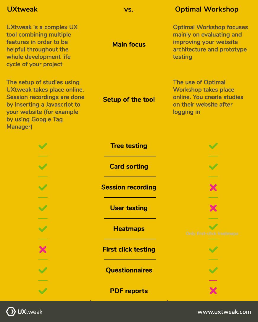 UXtweak blog UXtweak vs Optimalworkshop - table