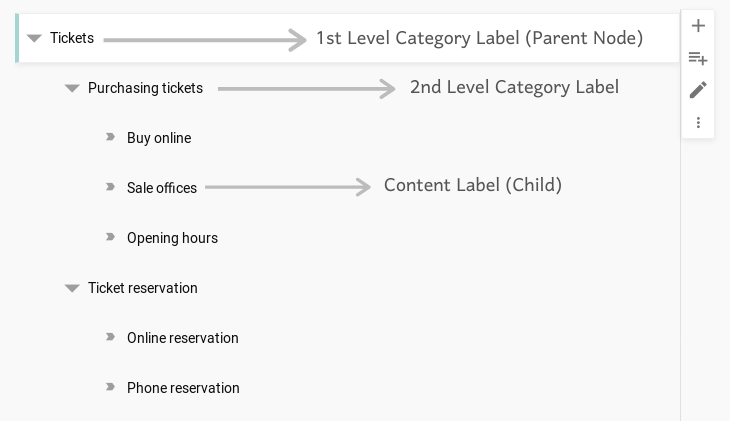 Category label and cotent label explenation