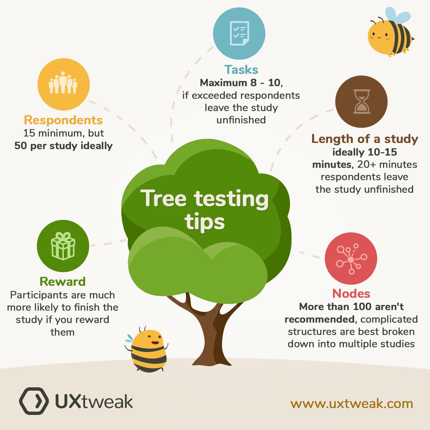 Tree testing tips