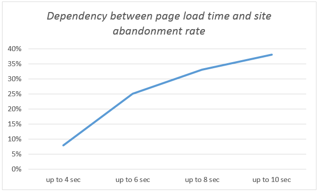 Graph showing dependency of page load time on abandonment rate