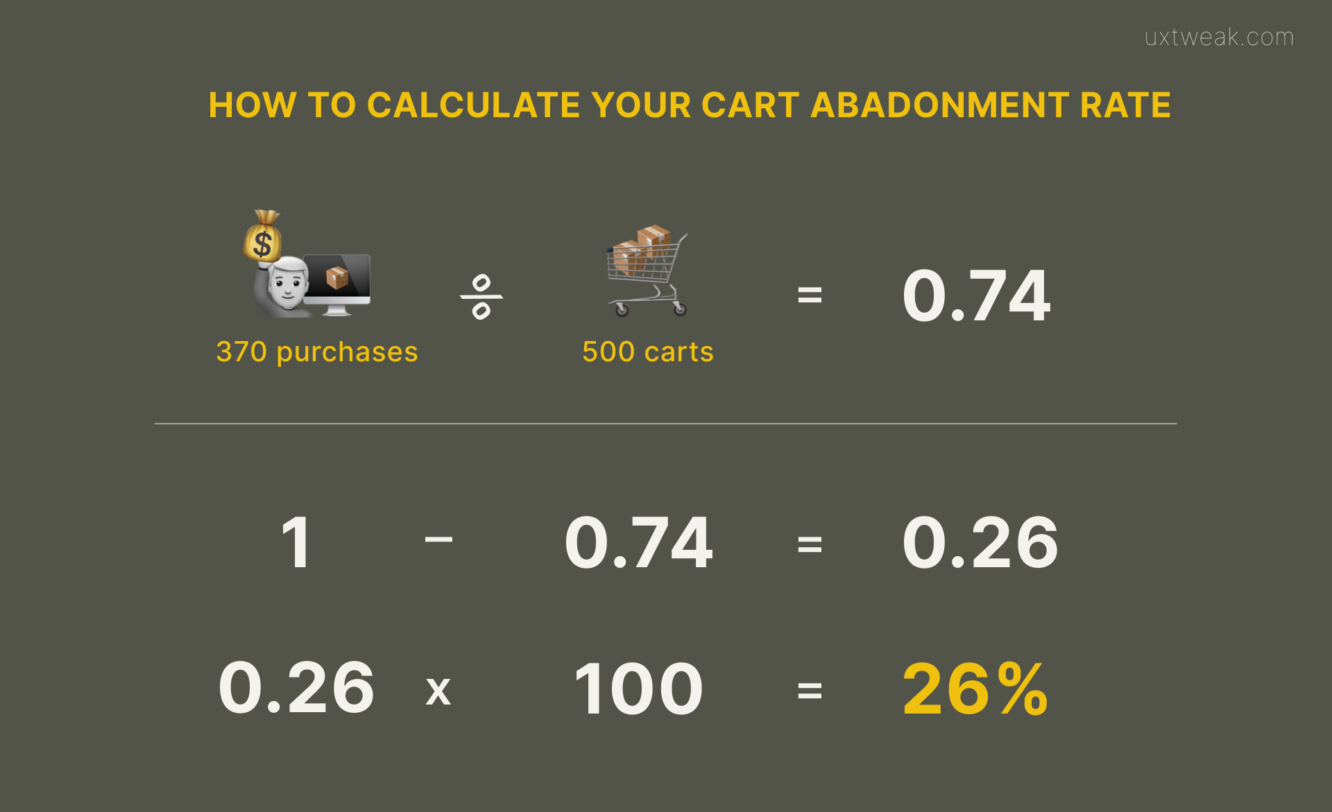 how to calculate cart abandonment rate